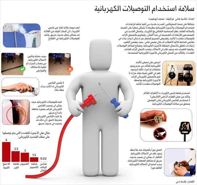 حصر تسجيل الأجهزة الكهربائية بهيئة المواصفات عبر الإمارات أخبار وتقارير البيان