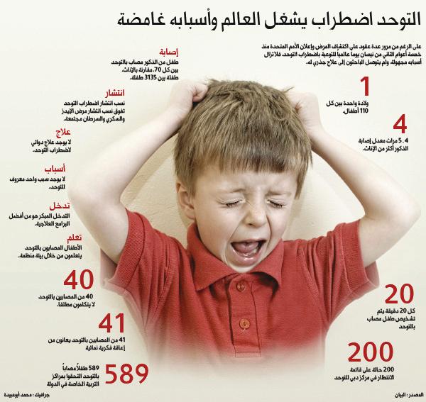 أطفال التوحد يستغيثون في انتظار العلاج عبر الإمارات حوادث و قضايا البيان