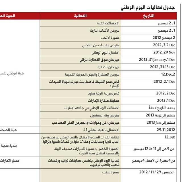 جدول فعاليات اليوم الوطني عبر الإمارات البيان