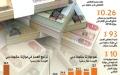 الصورة: آل صالح: ملاءة دبي تلبي متطلبات إكسبو والنمو