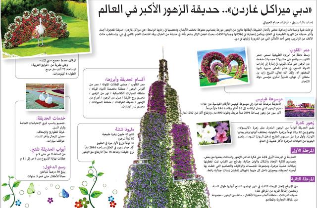 دبي ميراكل غاردن حديقة الزهور الأكبر في العالم فكر وفن شرق
