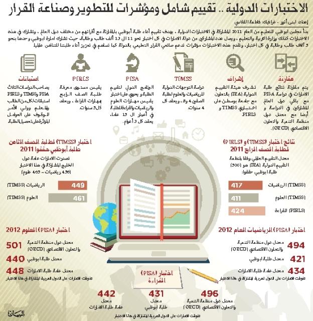 10 آلاف طالب وطالبة في أبوظبي يخوضون الاختبارات الدولية ...