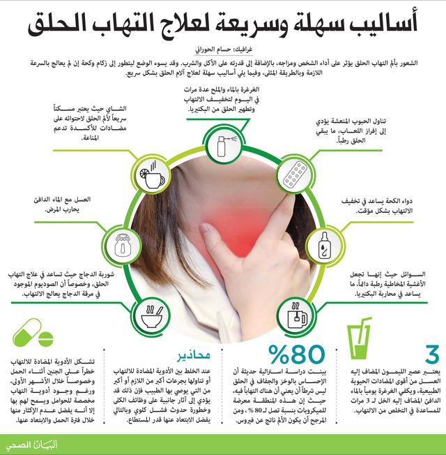 أساليب سهلة وسريعة لعلاج التهاب الحلق البيان الصحي الأخيرة البيان