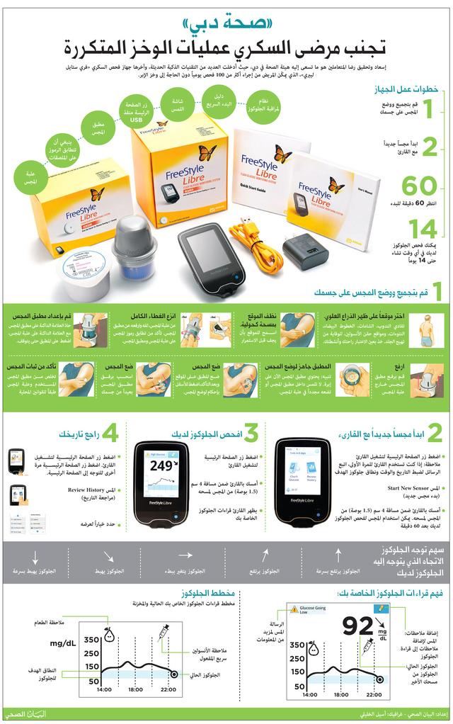 04dee809f صحة دبي» توفر الجهاز الأذكى في العالم لقـياس السكري للمواطنين مجاناً ...