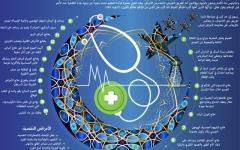 الصورة: أطباء «صحة دبي»: الصيام يخلّص الجسم  من السموم