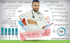 الصورة: «صحة دبي» تؤهل كوادر طبية مواطنـة بإجراءات تحفيزية ورواتب مجزية