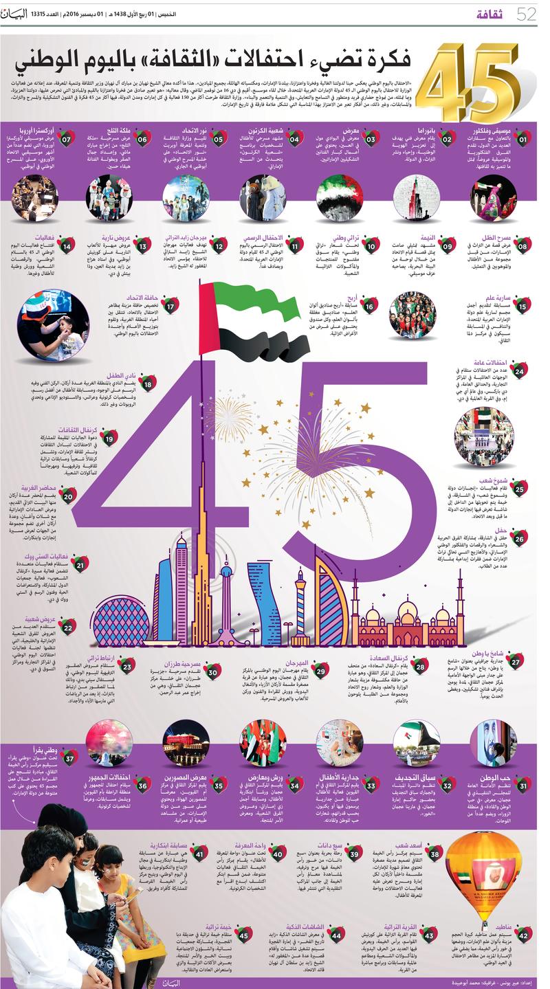 45 فكرة تضيء احتفالات الثقافة باليوم الوطني فكر وفن ثقافة البيان