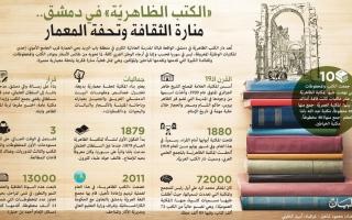 الصورة: «الكتب الظاهريّة» في دمشق.. منارة الثقافة وتحفة المعمار