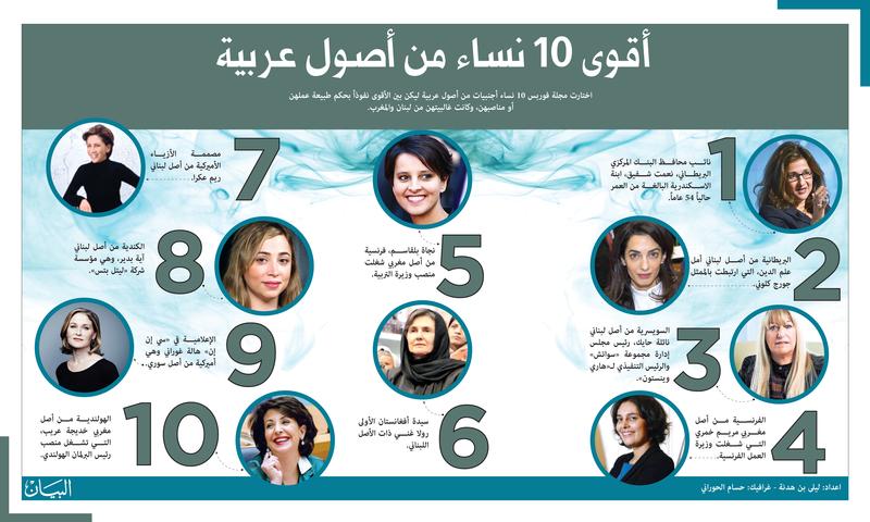 أقوى 10 نساء من أصول عربية