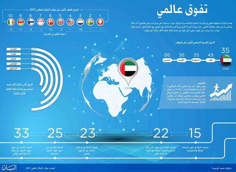 981bbe873 تقدم الإمارات في مؤشّــــر الابتـكار العالــمي إنجاز جديد لما تحققه في  المجالات كافة