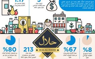 الصورة: دافزا تصدر «دبي بوابة عالمية لصناعات الحلال»