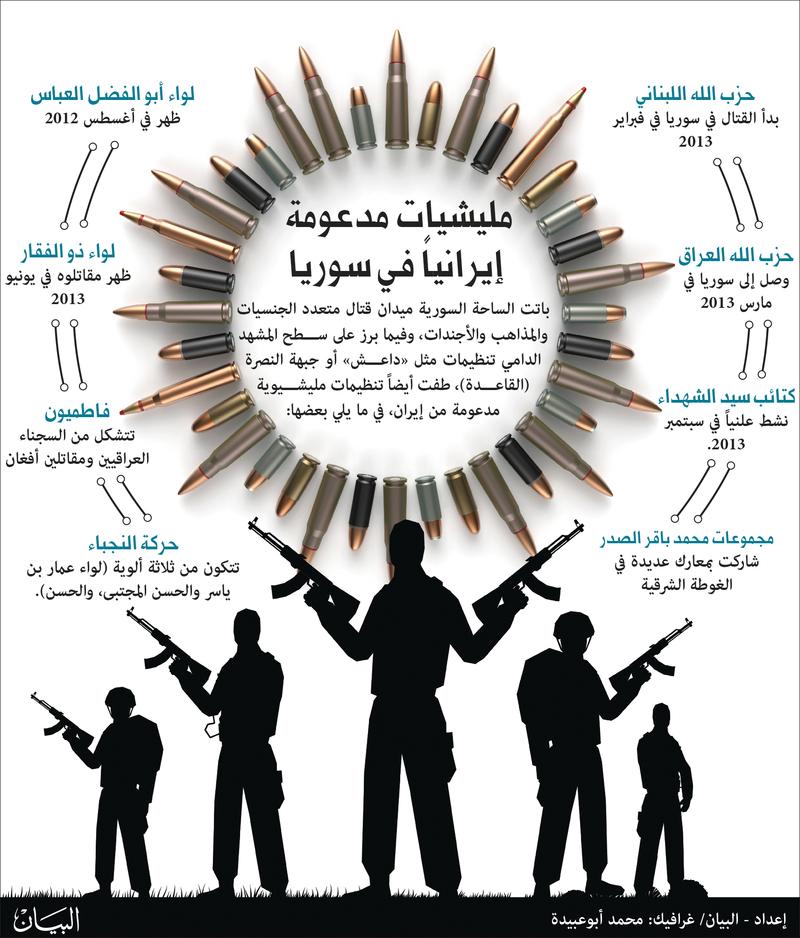 إيران في سوريا قتل وتشريد وتغيير ديموغرافي عالم واحد العرب البيان