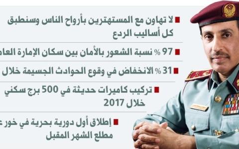 الصورة: الصورة: 34 مليون درهم مشاريع أمنية تواكب رؤية عجمان