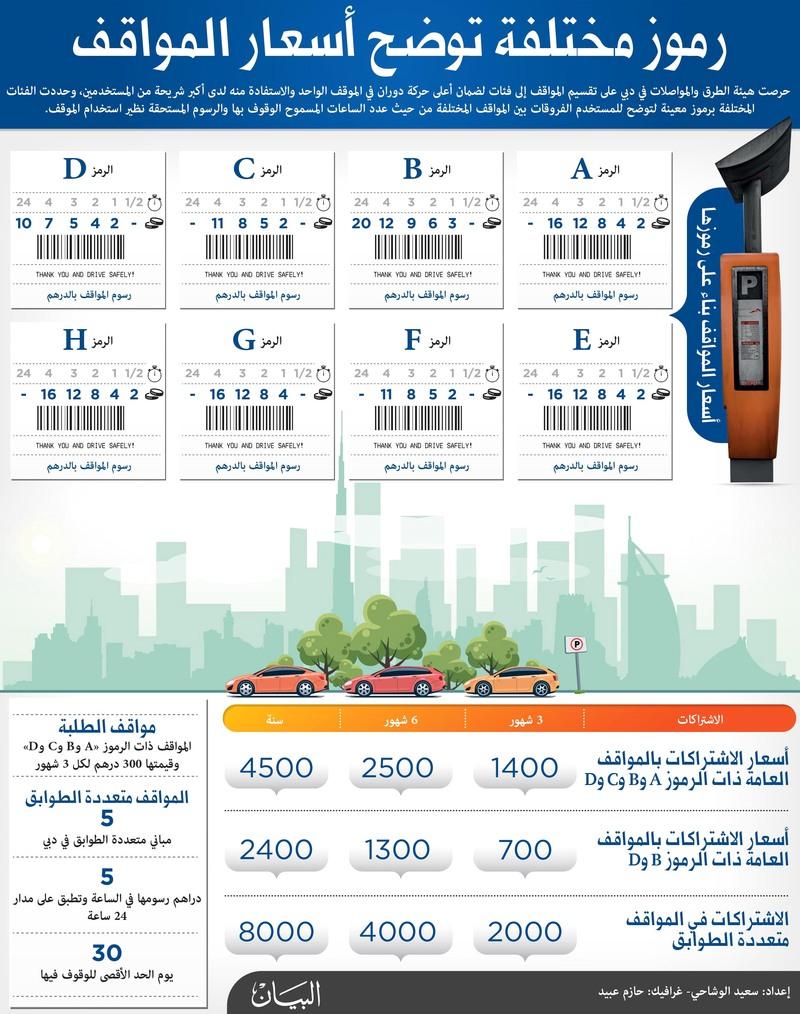 «طرق دبي»: 77 % من المواقف لم تطرأ عليها زيادة في التعرفة - البيان