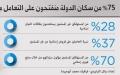 الصورة: 75 % من سكان الدولة منفتحتين للتعامل مع منتجات تمويل إسلامية