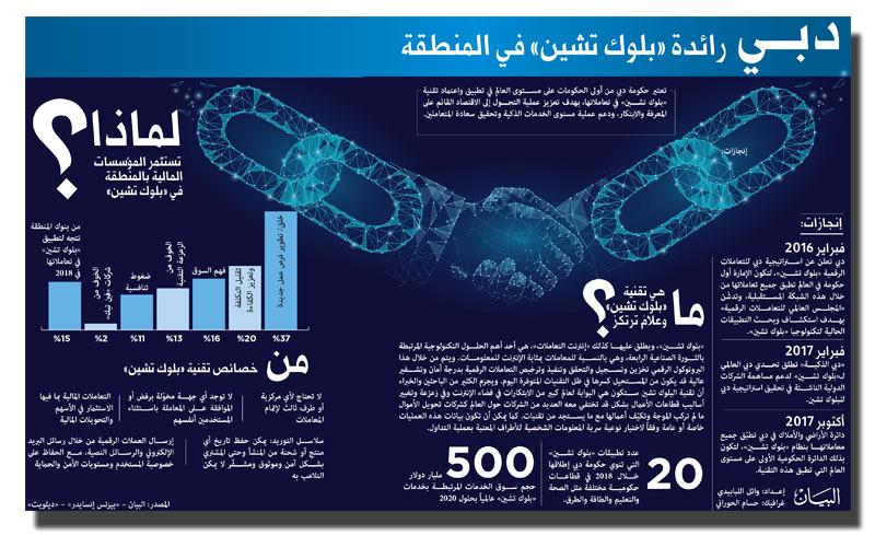 «بلوك تشين».. تعـزيز أم تهـديد لنمـوذج العمل المصرفي في الإمارات؟ - البيان