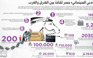 الصورة: «دبي السينمائي» جسر ثقافة بين الشرق والغرب