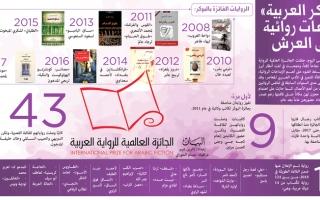 الصورة: البوكر العربية» إبداعات روائية على العرش