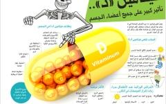 الصورة: %78 من سكان الإمارات لديهم نقص فيتامين «د»
