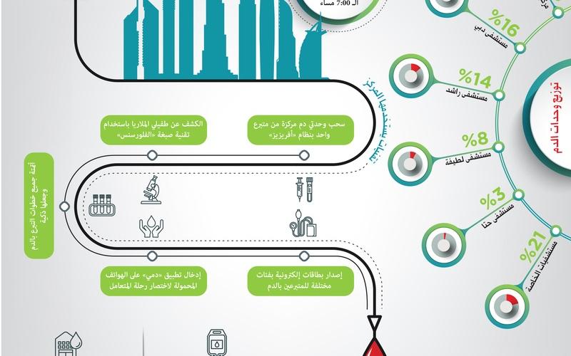 الصورة: مركز دبي للتبرع بالدم يعزز ثقافة التبرع الطوعي