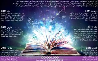 الصورة: الالتزام بمعايير «شهر القراءة» يرسّخها عادة يومية
