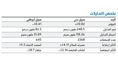 الصورة: «سوق دبي» يتماسك والسيولة دون 350 مليوناً