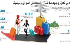 الصورة: سياحة دبي تعزز وجودها في أسواق رئيسية