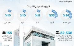 الصورة: دبي المالي العالمي 2017.. عام استثنائي