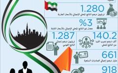 الصورة: اقتصاد الإمارات.. قفزات إيجابية ونمو قياسي