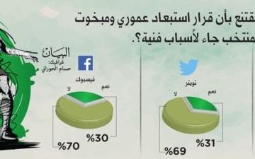 الصورة: 70 % يؤكدون استبعاد «عموري» ومبخوت لأسباب غير فنية