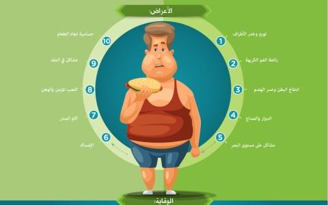 الصورة: 10 أعراض تدل على ارتفاع مستوى الدهون في الجسم