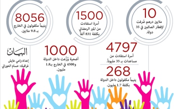 الصورة: 169 مليون درهم ميزانية «دبي الخيرية» التقديرية