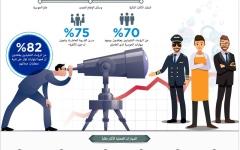 الصورة: مهارات العمل الأكثر طلباً 2025