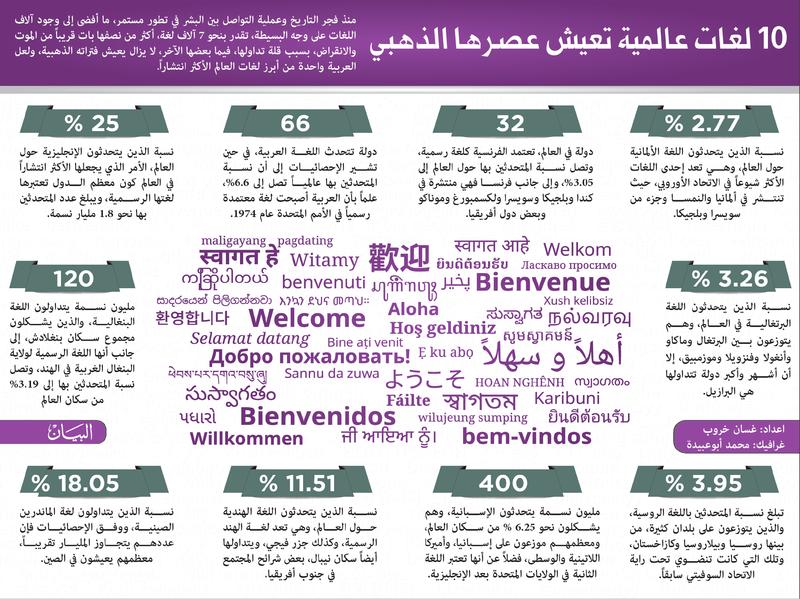 10 لغات عالمية تعيش عصرها الذهبي Image