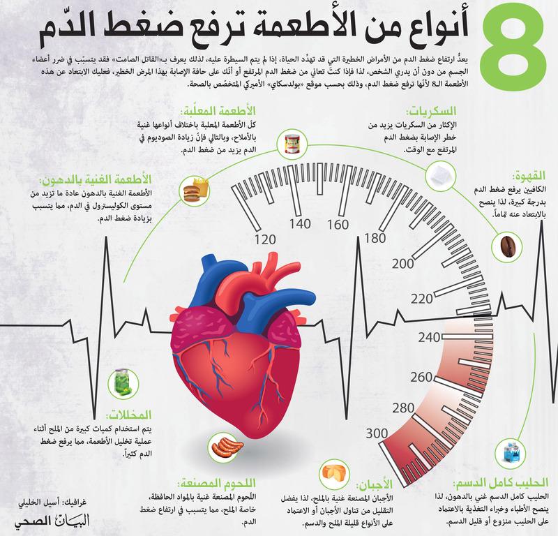 8 أنواع من الأطعمة ترفع ضغط الدّم