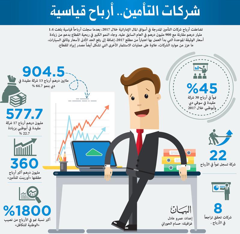أسماء شركات التأمين المعتمدة لاصدار وثائق التأمين في الكويت 2021 موقع محتويات