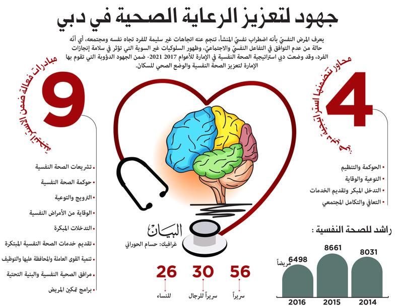 4 محاور و9 مبادرات لتحسين الصحة النفسية في دبي عبر الإمارات أخبار وتقارير البيان