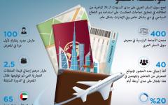 الصورة: 2500 عارض في سوق السفر العربي 2018
