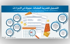 الصورة: التسجيل للضريبة المضافة.. سهولة في الإجراءات