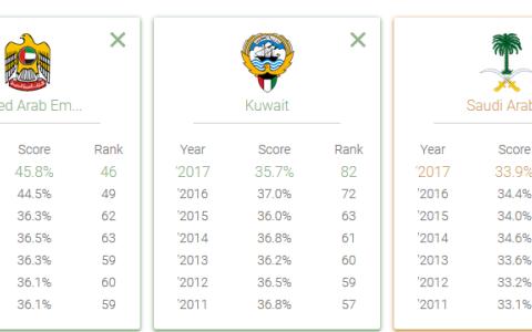 الصورة: الإمارات الأولى عربياً في قائمة أفضل جنسيات العالم للعام 2017