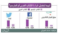 الصورة: الكِتاب العربي يتفوق على الأجنبي لدى القراء العرب