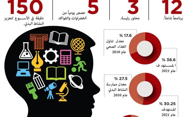 الصورة: 12 برنامجاً لسياسة الصحة المدرسية في دبي حتى 2021
