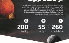 """الصورة: """"تحدي محمد بن راشد لاستيطان الفضاء"""" يستقطب مشاركات من أكثر من 200 جامعة"""