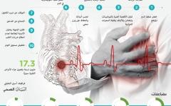 الصورة: 10 أسس صحيّة لتجنب السكتات الدماغية والجلطات القلبية