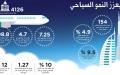 الصورة: قطاع السياحة الإماراتي.. 7 وجهات في مقصد واحد