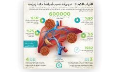 الصورة: التهاب الكبد B.. عدوى قد تسبب أمراضاً حادة ومزمنة