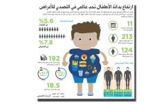 الصورة: ارتفاع بدانة الأطفال تحدٍ عالمي في التصدي للأمراض