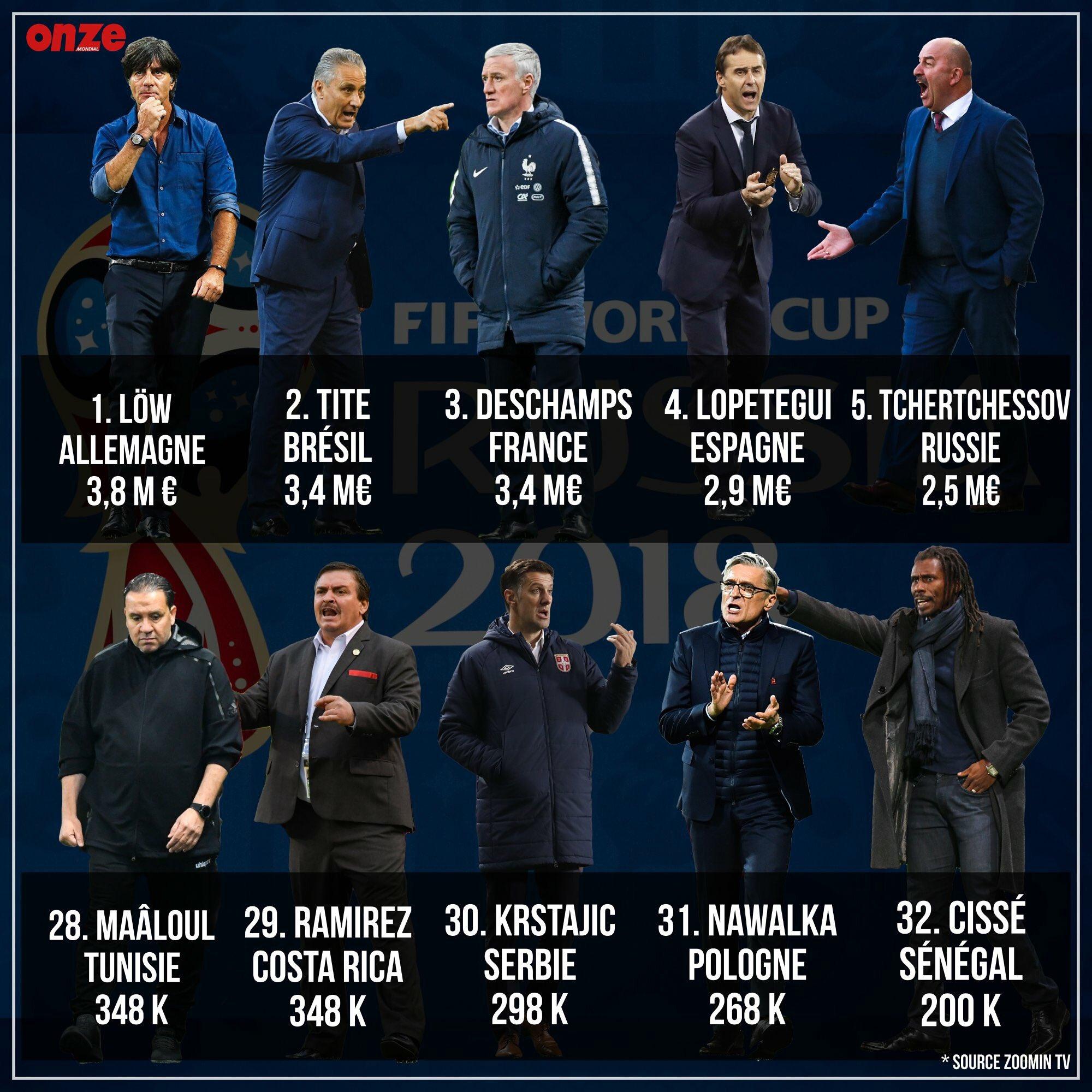 المدربون الأكثر والأقل أجراً في مونديال روسيا