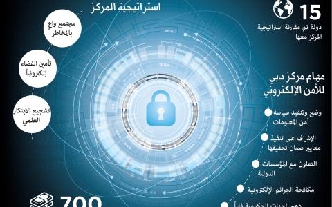 الصورة: دبي تستعد لإطلاق الأطر التنظيمية الأولى عالميا لاستخدامات البلوك تشين