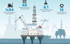 الصورة: الإمارات مكانة عالمية متميزة في قطاع الغاز